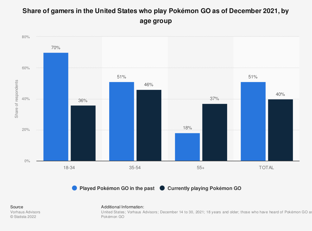 Statistic: Distribution of Pokémon GO users in the United States as of July 2016, by age group | Statista