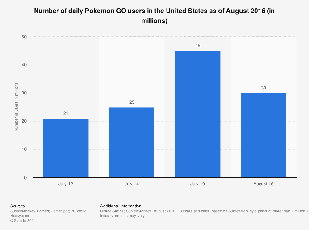 Statistic: Number of daily Pokémon GO users in the United States as of August 2016 (in millions) | Statista