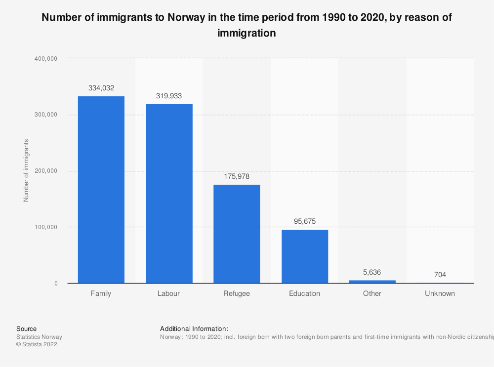 Statistic: Number of immigrants to Norway in the time period from 1990 to 2018, by reason of immigration | Statista