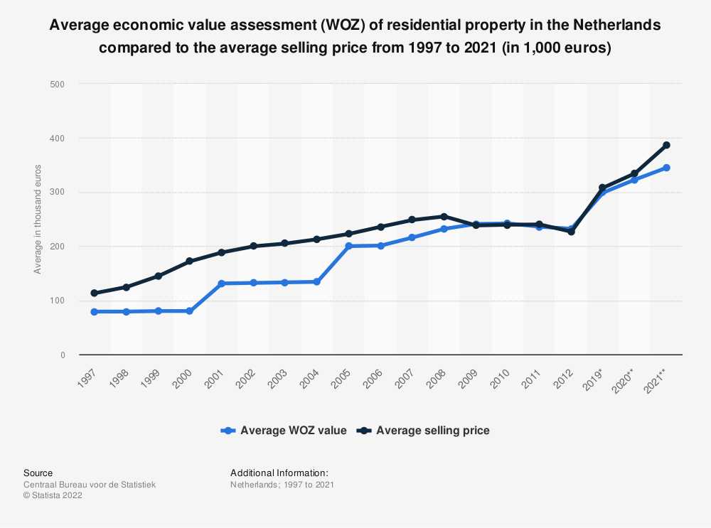 Statistic: Average economic value assessment (WOZ) of residential property in the Netherlands compared to the average selling price from 1997 to 2018 (in 1,000 euros) | Statista
