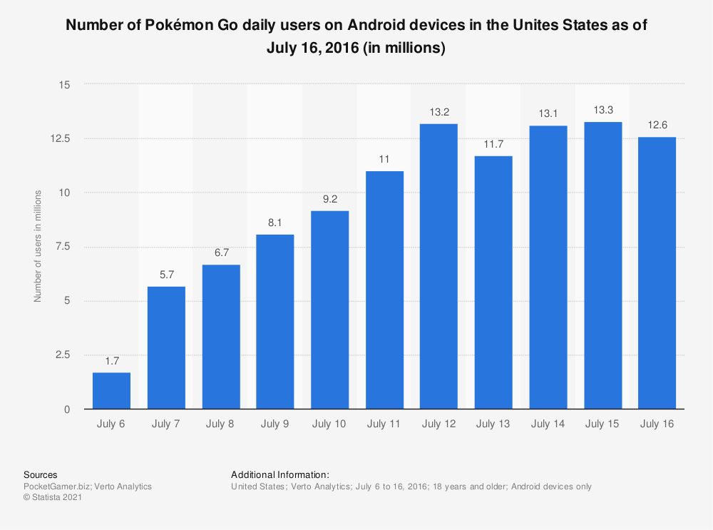 Statistic: Number of Pokémon Go daily users on Android devices in the Unites States as of July 16, 2016 (in millions) | Statista