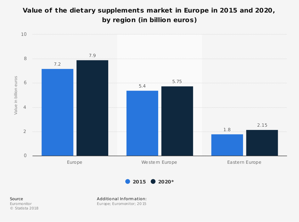 Statistic: Value of the dietary supplements market in Europe in 2015 and 2020, by region (in billion euros) | Statista