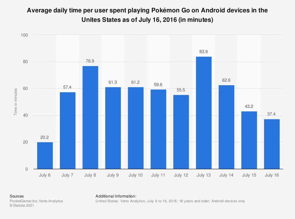 Statistic: Average daily time per user spent playing Pokémon Go on Android devices in the Unites States as of July 16, 2016 (in minutes) | Statista