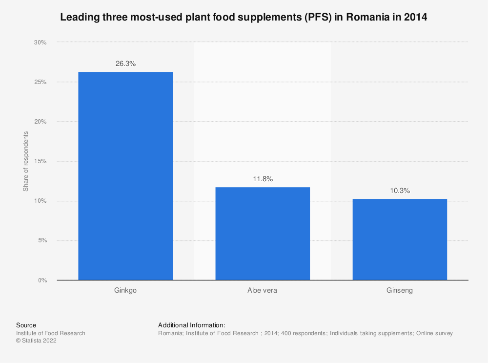 Statistic: Leading three most-used plant food supplements (PFS) in Romania in 2014 | Statista