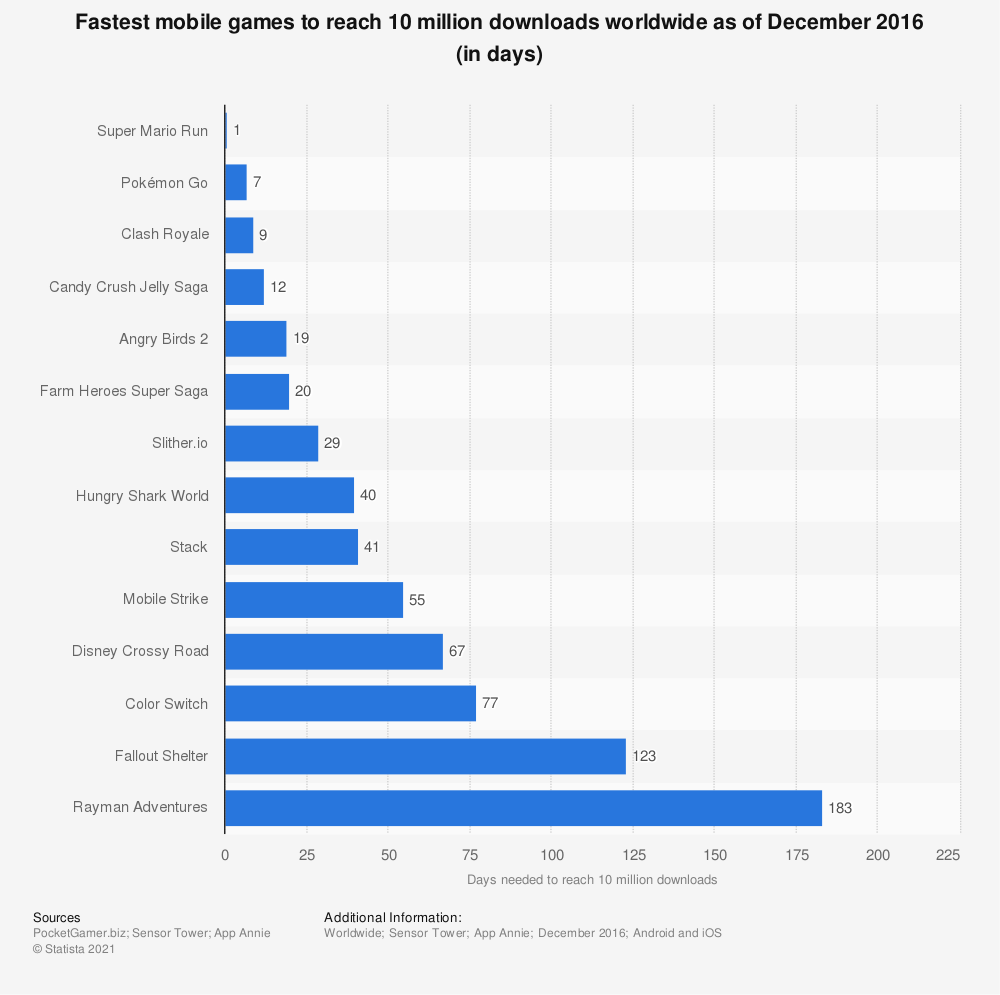 Statistic: Fastest mobile games to reach 10 million downloads worldwide as of December 2016 (in days) | Statista