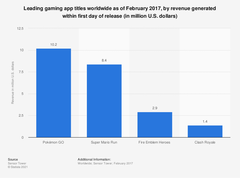 Statistic: Leading gaming app titles worldwide as of February 2017, by revenue generated within first day of release (in million U.S. dollars) | Statista