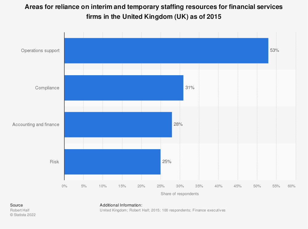 Statistic: Areas for reliance on interim and temporary staffing resources for financial services firms in the United Kingdom (UK) as of 2015 | Statista