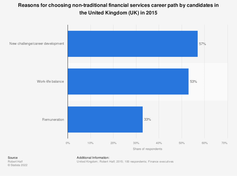 Statistic: Reasons for choosing non-traditional financial services career path by candidates in the United Kingdom (UK) in 2015 | Statista