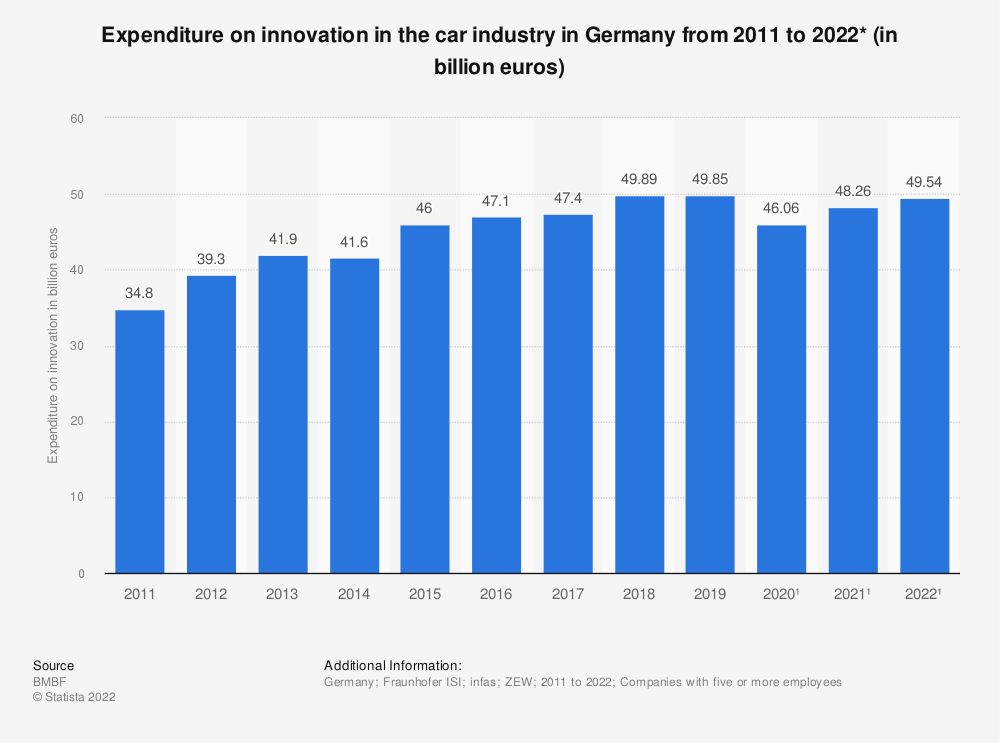 Statistic: Expenditure on innovation in the car industry in Germany from 2008 to 2018* (in billion euros) | Statista