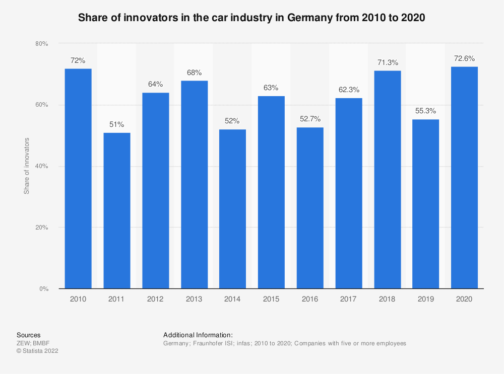 Statistic: Share of innovators in the car industry in Germany from 2008 to 2018 | Statista