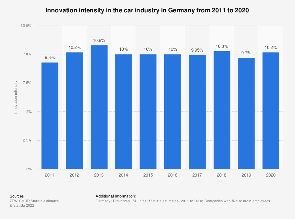 Statistic: Innovation intensity in the car industry in Germany from 2008 to 2017 | Statista