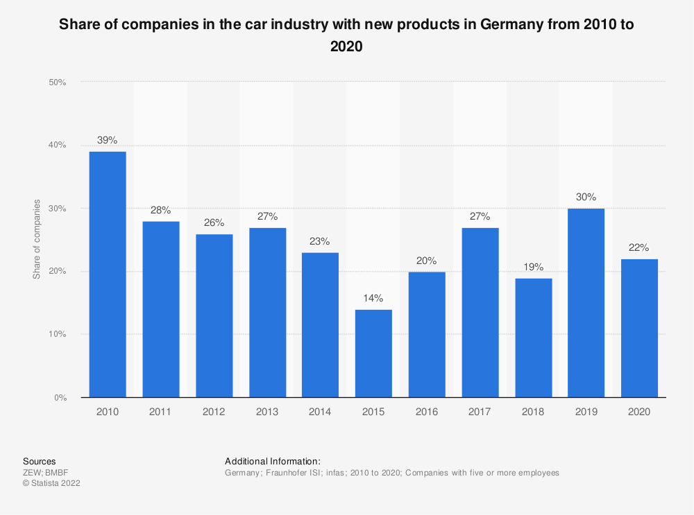 Statistic: Share of companies in the car industry with new products in Germany from 2008 to 2018 | Statista