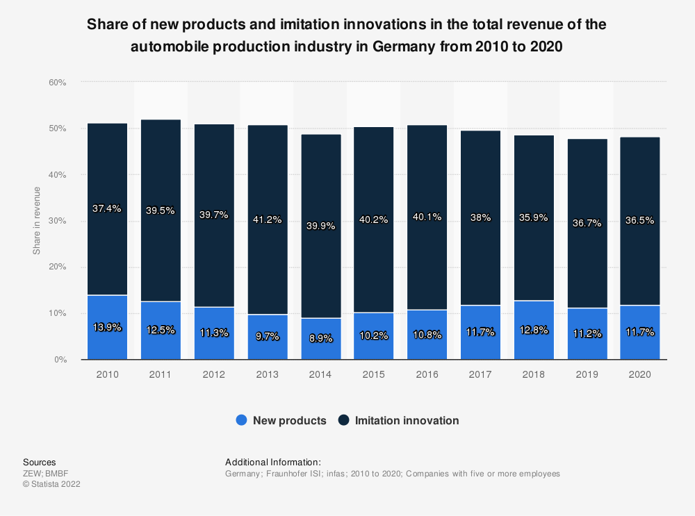 Statistic: Share of new products and imitation innovations in the total revenue of the automobile production industry in Germany from 2008 to 2018 | Statista