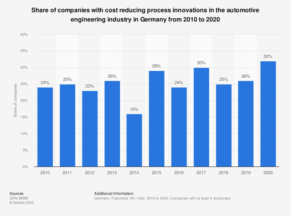 Statistic: Share of companies with cost reducing process innovations in the automotive engineering industry in Germany from 2008 to 2018 | Statista