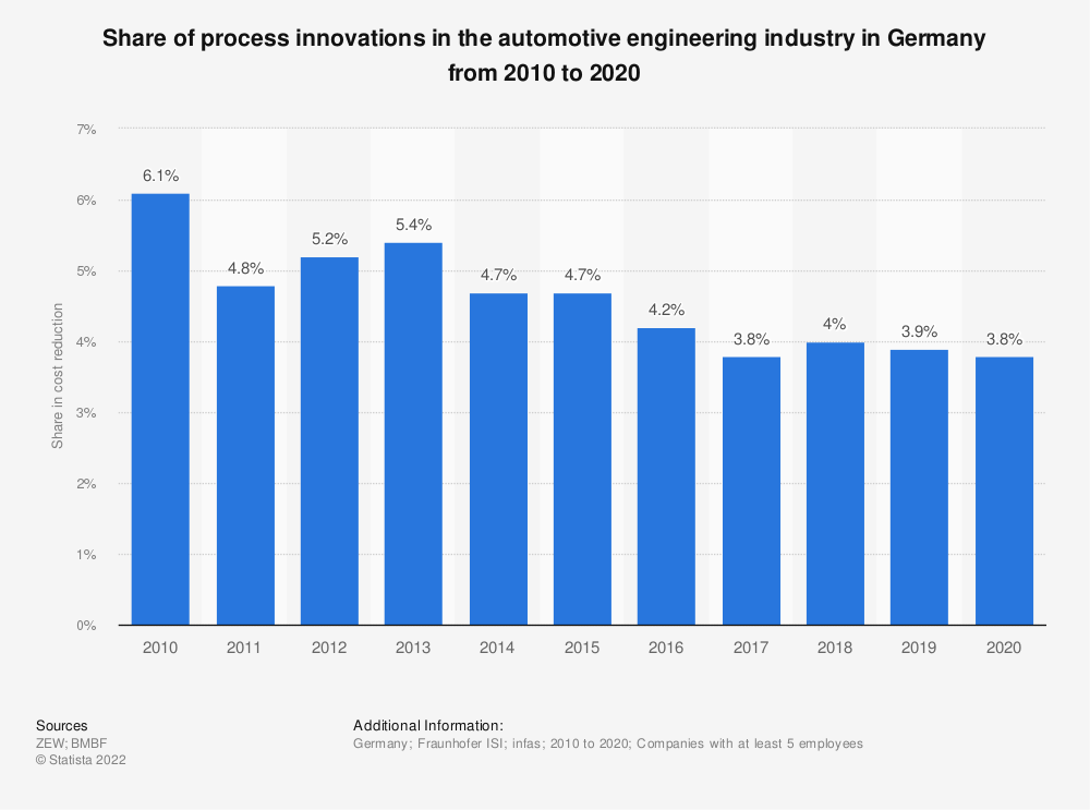 Statistic: Share of process innovations in the automotive engineering industry in Germany from 2008 to 2017 | Statista