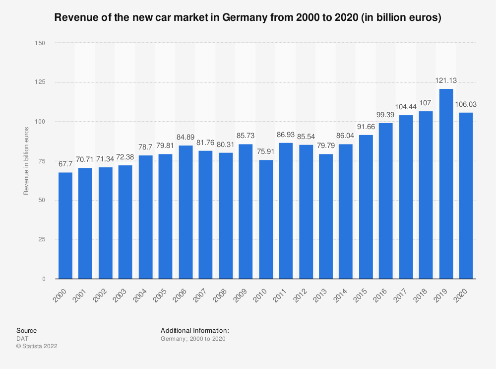 Statistic: Revenue of the new car market in Germany from 2000 to 2018 (in billion euros)   Statista