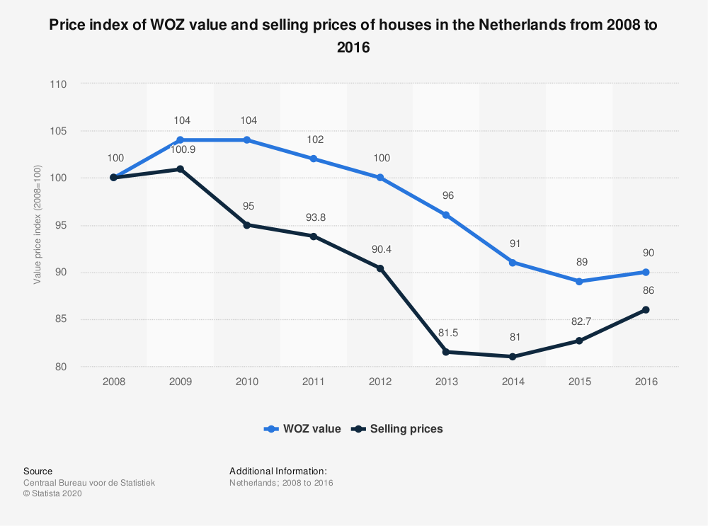 Statistic: Price index of WOZ value and selling prices of houses in the Netherlands from 2008 to 2016  | Statista