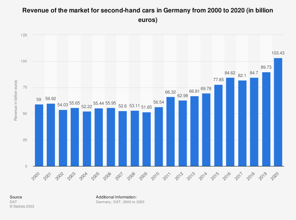Statistic: Revenue of the market for second-hand cars in Germany from 2000 to 2018 (in billion euros) | Statista