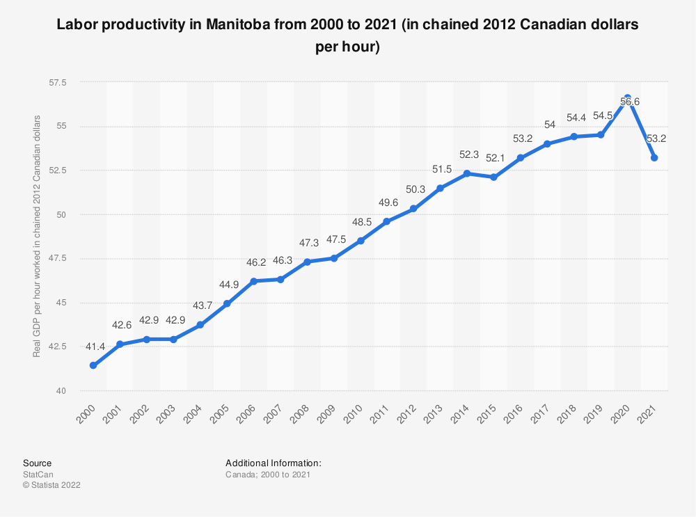 Statistic: Labor productivity in Manitoba from 2000 to 2018 (in chained 2012 Canadian dollars per hour) | Statista