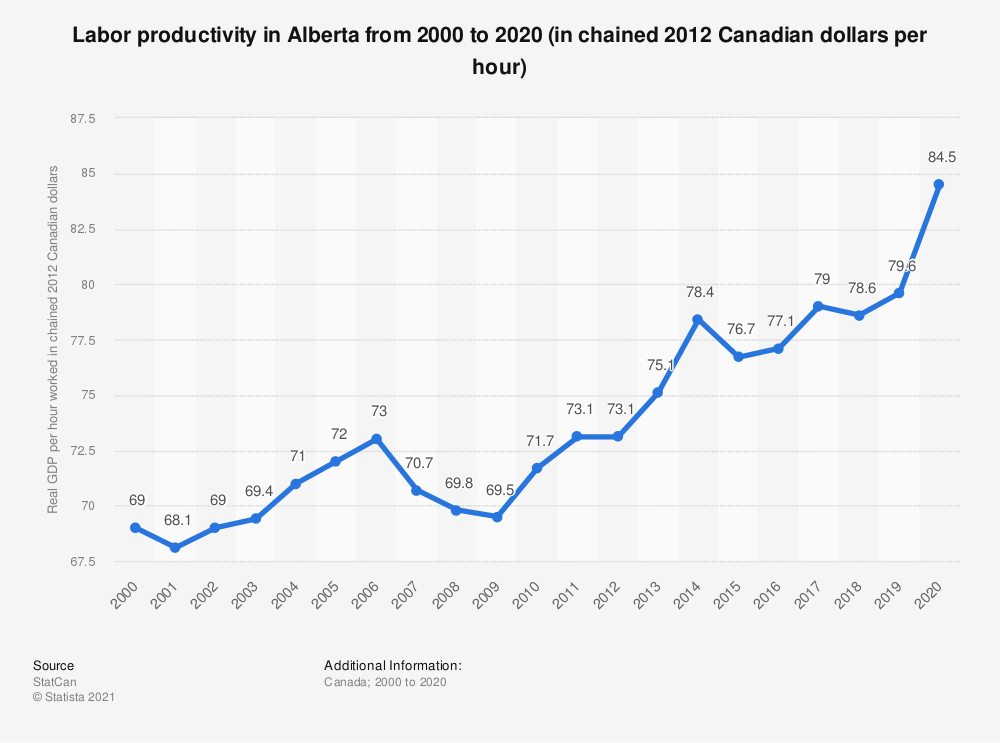 Statistic: Labor productivity in Alberta from 2000 to 2018 (in chained 2012 Canadian dollars per hour) | Statista