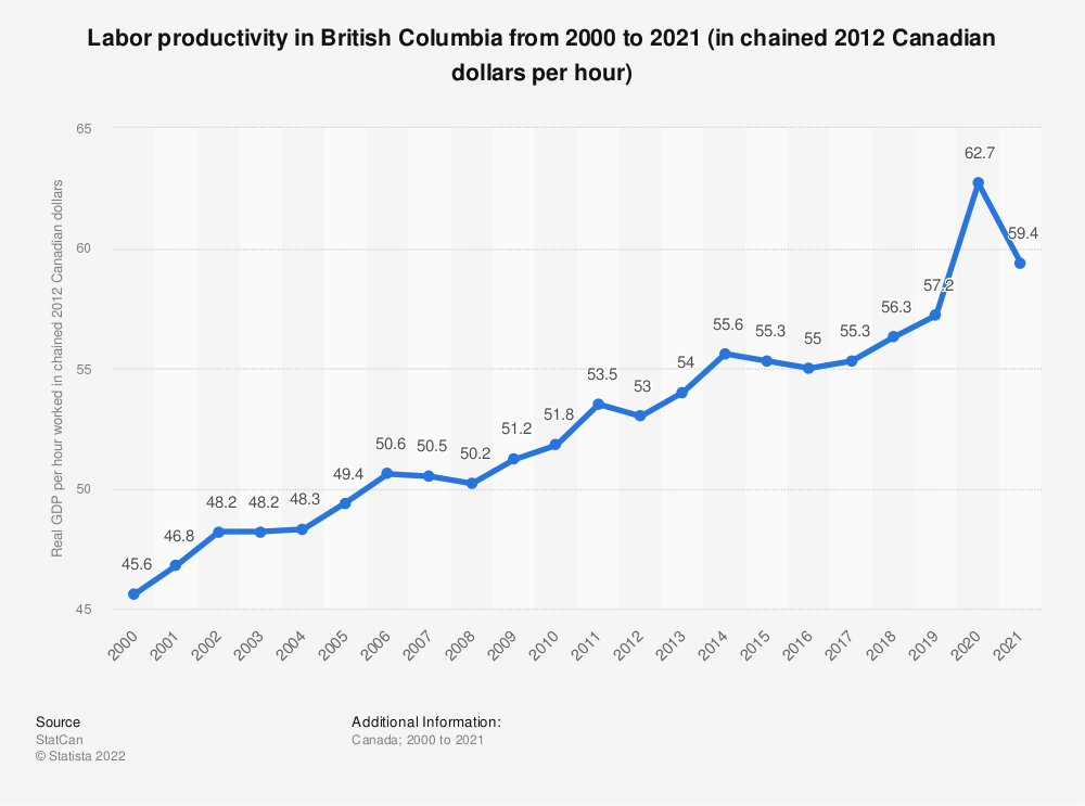 Statistic: Labor productivity in British Columbia from 2000 to 2018 (in chained 2012 Canadian dollars per hour) | Statista