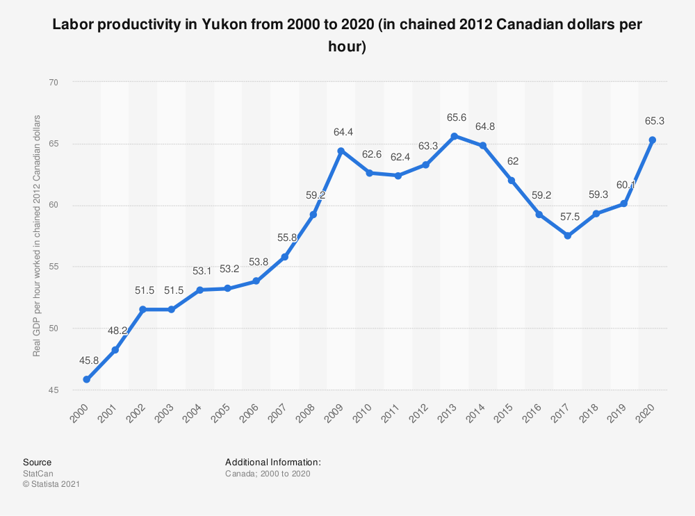 Statistic: Labor productivityin Yukon from 2000 to 2018 (in chained 2012 Canadian dollars per hour) | Statista