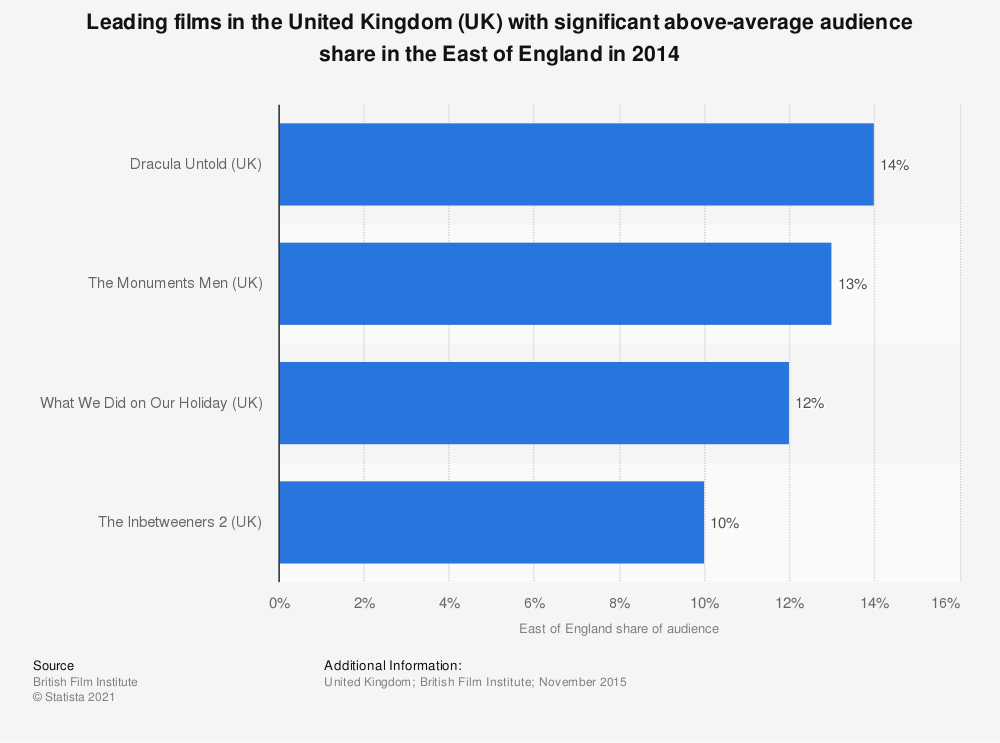 Statistic: Leading films in the United Kingdom (UK) with significant above-average audience share in the East of England in 2014 | Statista