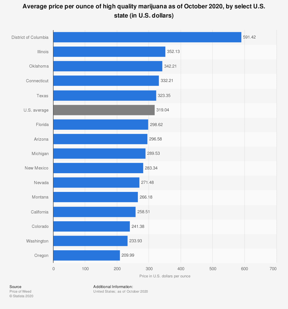Statistic: Average price per gram of medical marijuana in 2014, by U.S. state (in U.S. dollars) | Statista