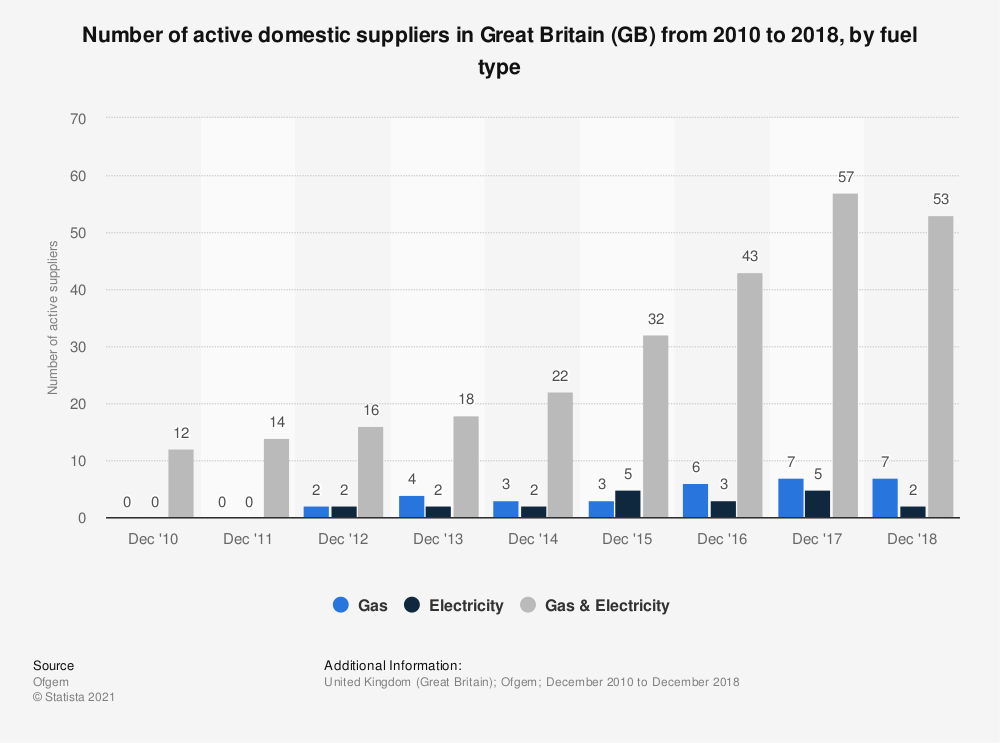 Statistic: Number of active domestic suppliers in Great Britain (GB) from 2010 to 2018, by fuel type | Statista