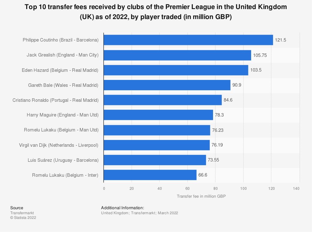 Statistic: Top 10 transfer fees received by clubs of the Premier League in the United Kingdom (UK) as of August 2020, by player traded (in million GBP) | Statista