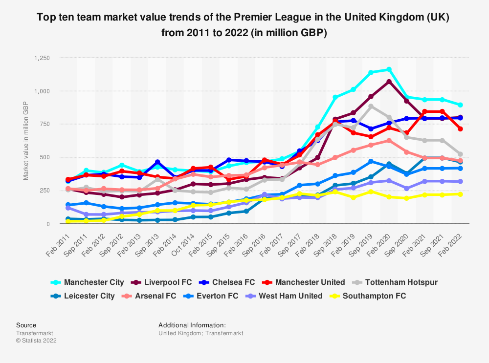 Statistic: Top ten team market value trends of the Premier League in the United Kingdom (UK)  from 2011 to 2020 (in million GBP) | Statista