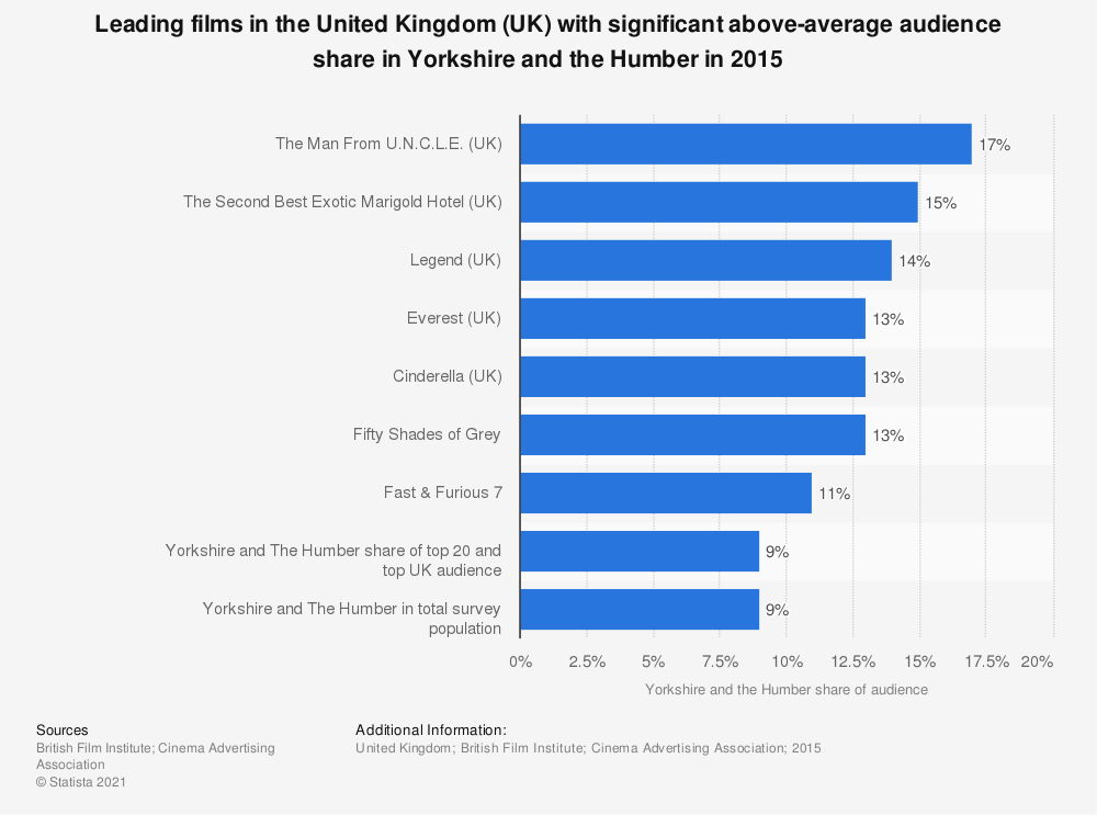 Statistic: Leading films in the United Kingdom (UK) with significant above-average audience share in Yorkshire and the Humber in 2015 | Statista
