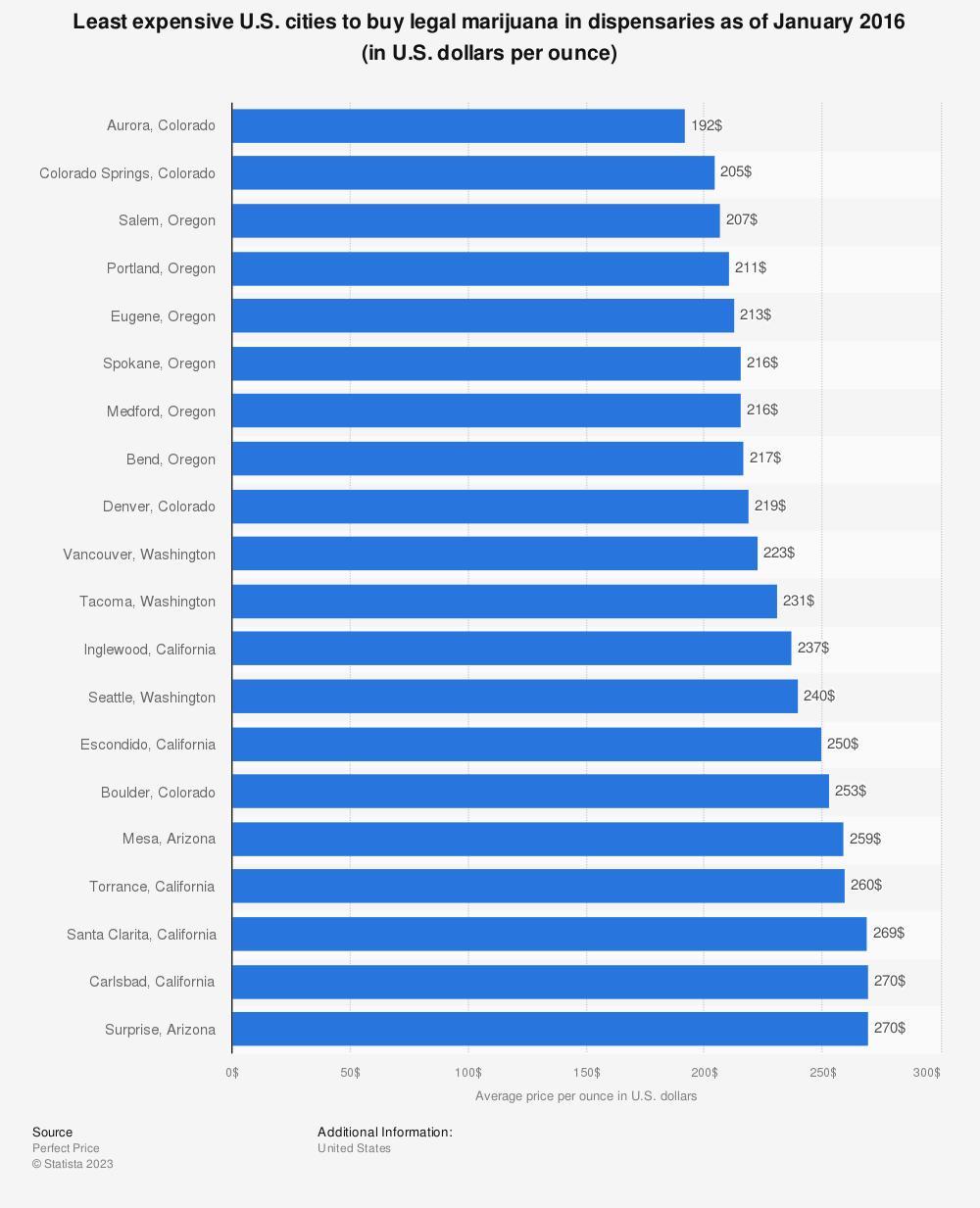 Statistic: Least expensive U.S. cities to buy legal marijuana in dispensaries as of January 2016 (in U.S. dollars per ounce)   Statista