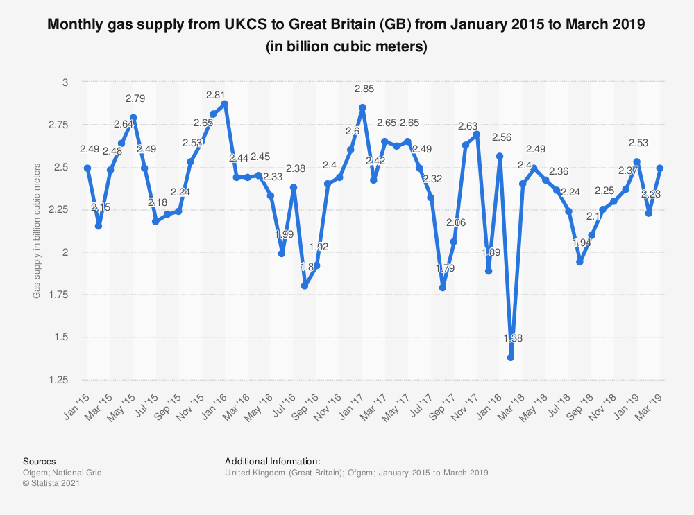 Statistic: Monthly gas supply from UKCS to Great Britain (GB) from January 2015 to March 2019 (in billion cubic meters) | Statista