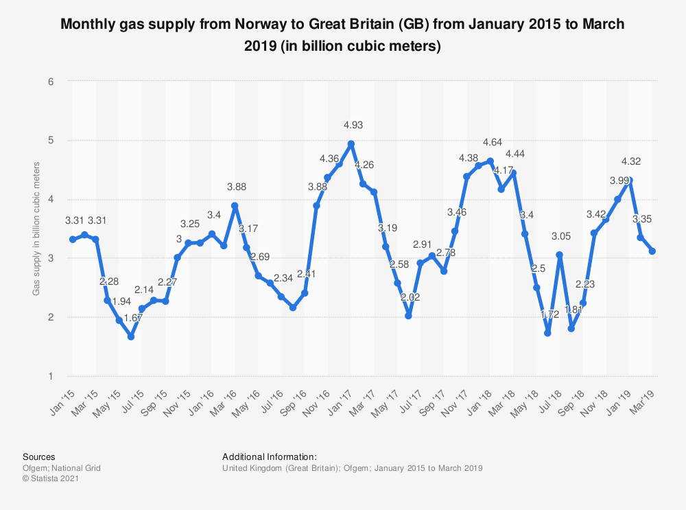 Statistic: Monthly gas supply from Norway to Great Britain (GB) from January 2015 to June 2018 (in billion cubic meters) | Statista