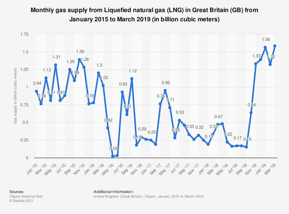 Statistic: Monthly gas supply from Liquefied natural gas (LNG) in Great Britain (GB) from January 2015 to June 2018 (in billion cubic meters) | Statista