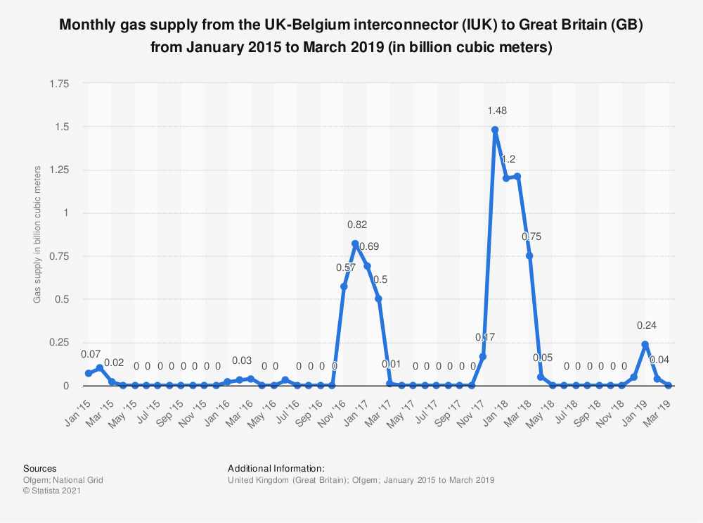 Statistic: Monthly gas supply from the UK-Belgium interconnector (IUK) to Great Britain (GB) from January 2015 to March 2019 (in billion cubic meters) | Statista