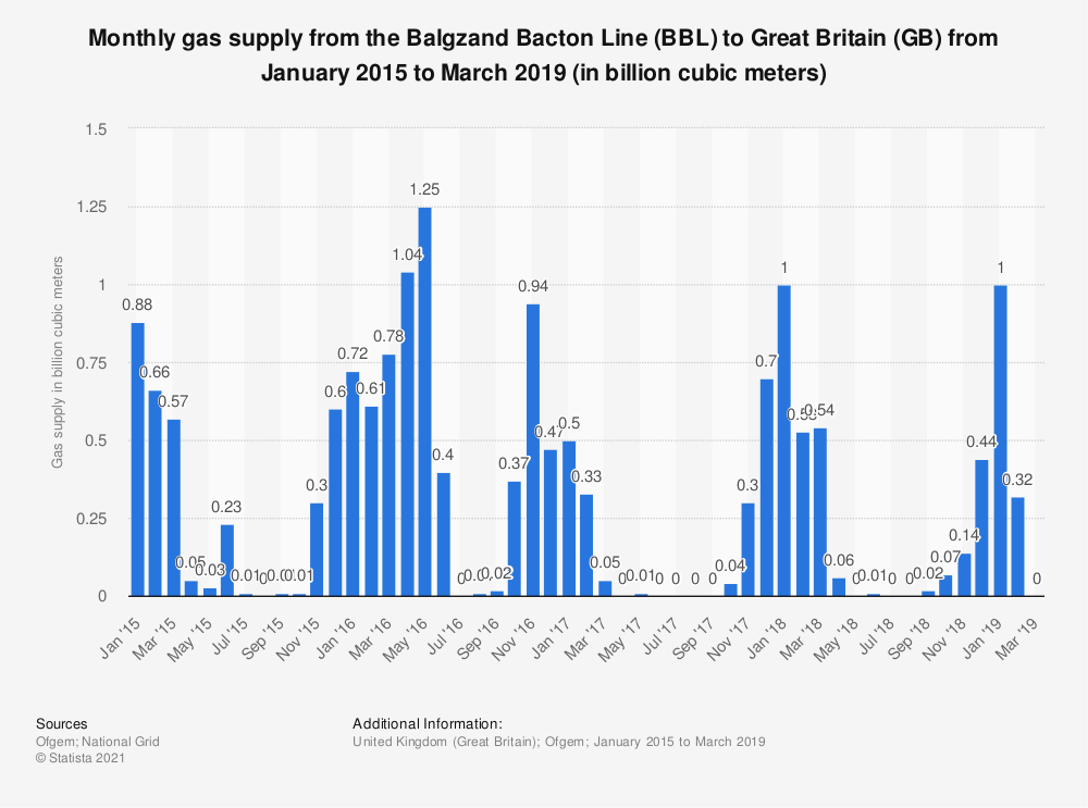 Statistic: Monthly gas supply from the Balgzand Bacton Line (BBL) to Great Britain (GB) from January 2015 to June 2018 (in billion cubic meters) | Statista