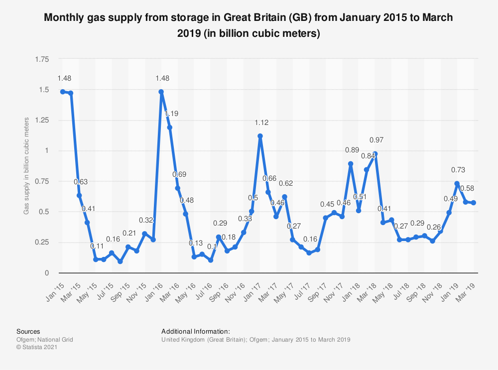 Statistic: Monthly gas supply from storage in Great Britain (GB) from January 2015 to June 2018 (in billion cubic meters) | Statista