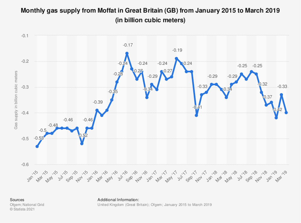 Statistic: Monthly gas supply from Moffat in Great Britain (GB) from January 2015 to June 2018 (in billion cubic meters) | Statista