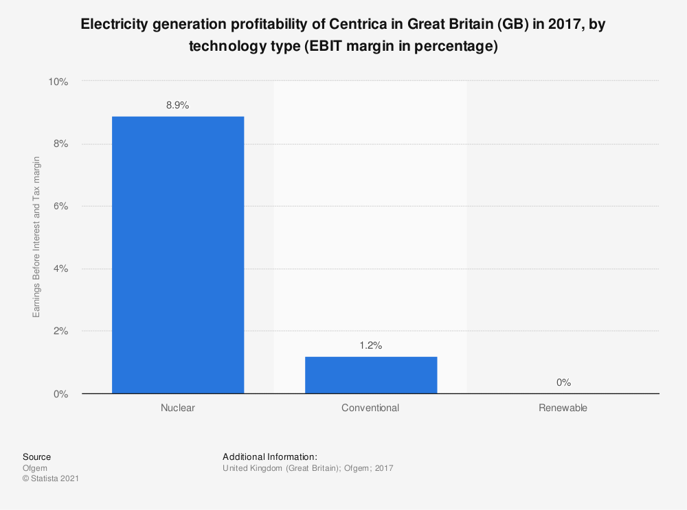 Statistic: Electricity generation profitability of Centrica in Great Britain (GB) in 2017, by technology type (EBIT margin in percentage)   Statista