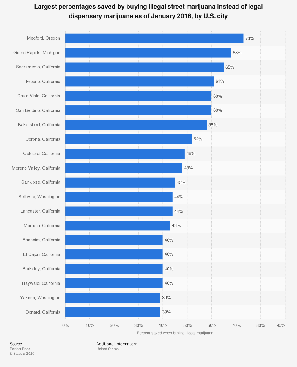 Statistic: Largest percentages saved by buying illegal street marijuana instead of legal dispensary marijuana as of January 2016, by U.S. city | Statista