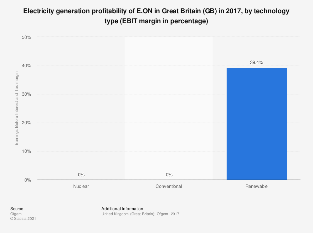 Statistic: Electricity generation profitability of E.ON in Great Britain (GB) in 2017, by technology type (EBIT margin in percentage) | Statista