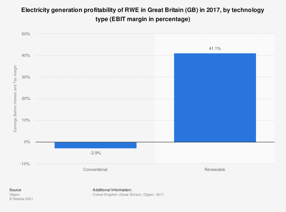Statistic: Electricity generation profitability of RWE in Great Britain (GB) in 2017, by technology type (EBIT margin in percentage) | Statista
