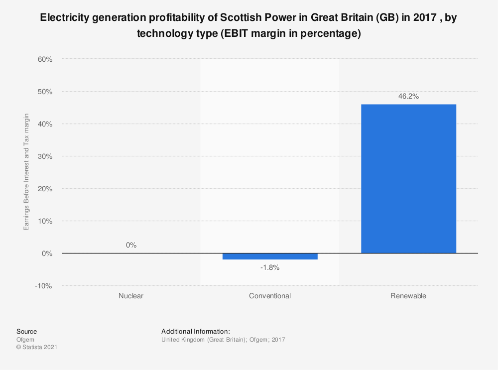 Statistic: Electricity generation profitability of Scottish Power in Great Britain (GB) in 2017 , by technology type (EBIT margin in percentage) | Statista