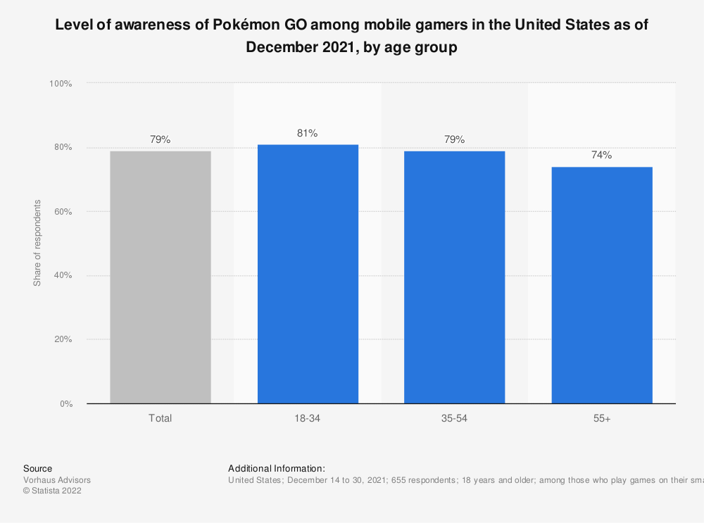 Statistic: Level of awareness of Pokémon Go in the United States as of July 18, 2016 | Statista