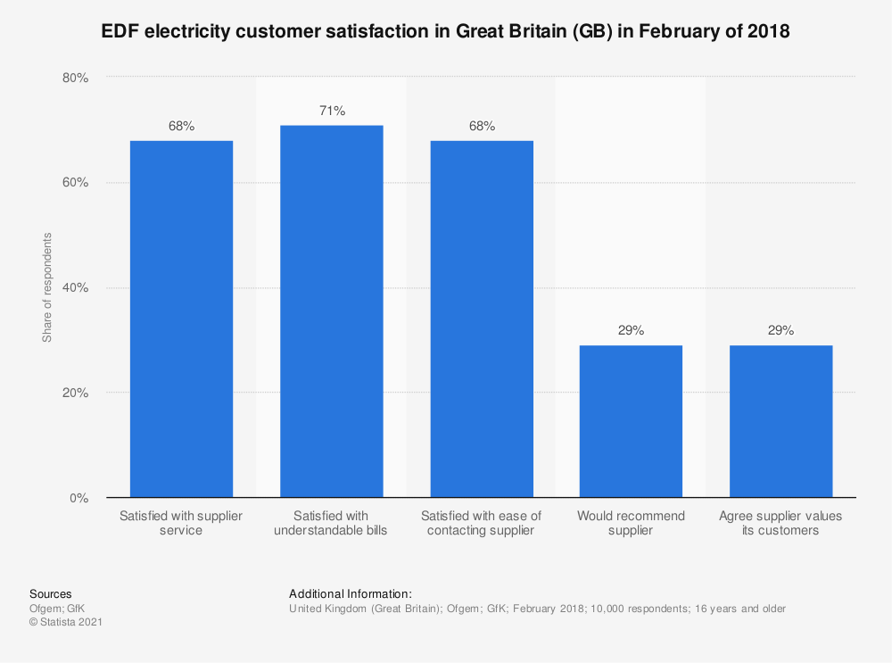 Statistic: EDF electricity customer satisfaction in Great Britain (GB) in February of 2018 | Statista