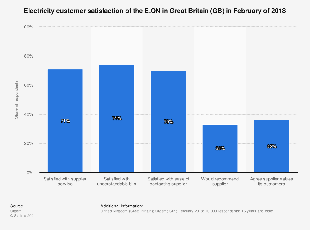 Statistic: Electricity customer satisfaction of the E.ON in Great Britain (GB) in February of 2018 | Statista