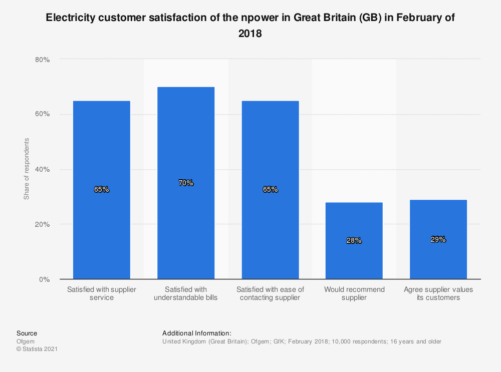 Statistic: Electricity customer satisfaction of the npower in Great Britain (GB) in February of 2018 | Statista