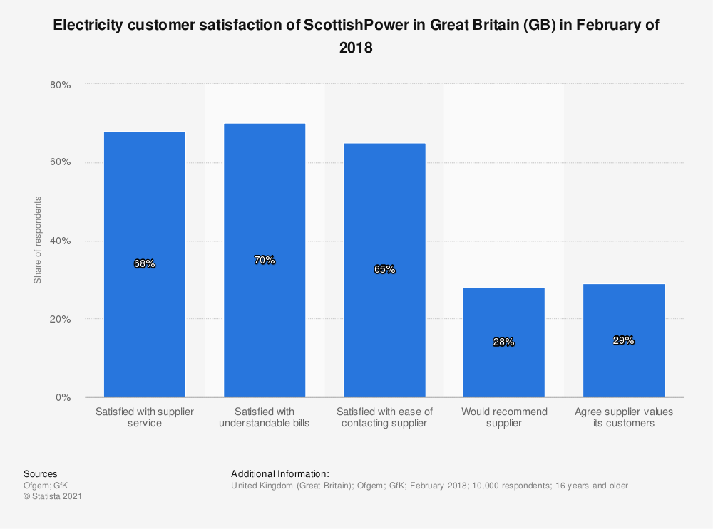 Statistic: Electricity customer satisfaction of ScottishPower in Great Britain (GB) in February of 2018 | Statista